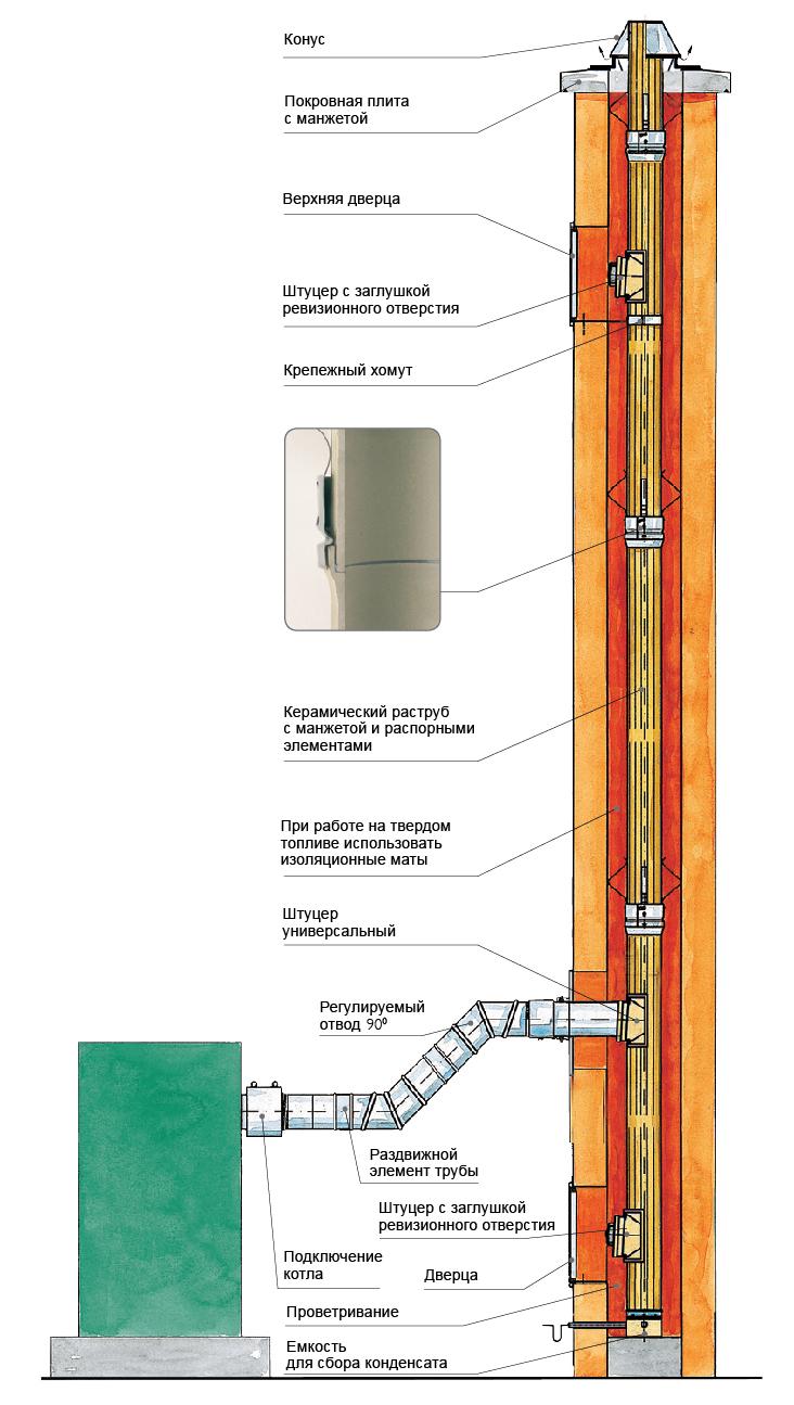 Дымоходная система SCHIEDEL KERANOVA