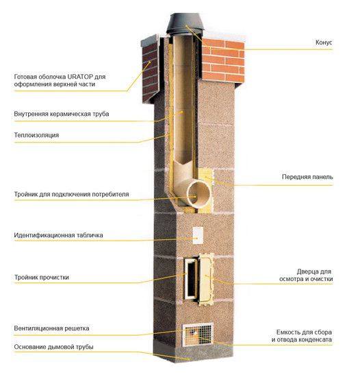 Дымоход SCHIEDEL UNI двухходовой c вентканалом Д 14-14L